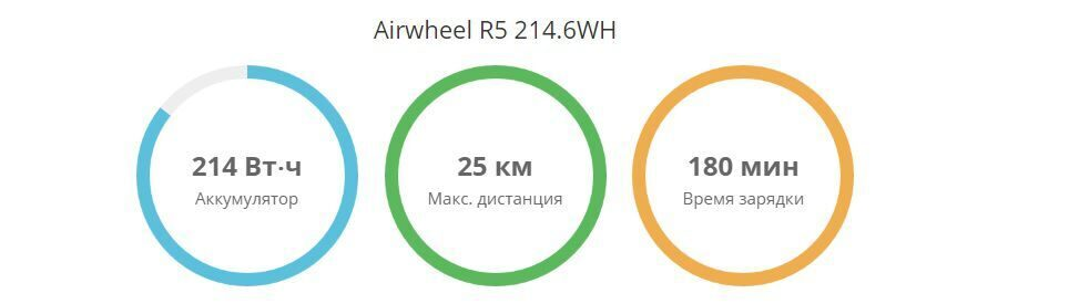 R5 airwheel